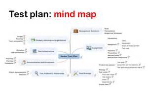 test plan template agile mind maps tutorial agile testing days