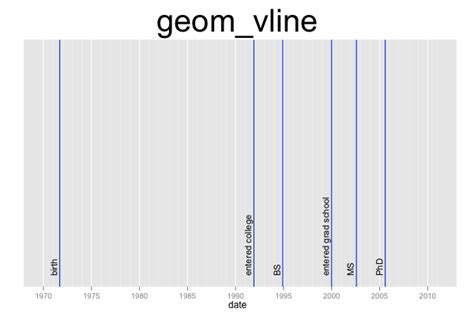 ggplot theme horizontal ggplot2 quick reference geom vline software and