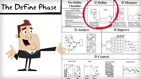 dmaic define phase video