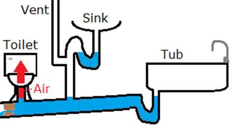 Toilet Bubbling When Shower Is On plumbing what would cause air bubbles in the toilet when i m showering home improvement