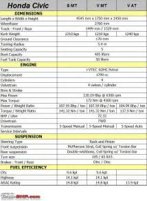 honda civic technical specifications feature list
