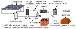solar power types of systems