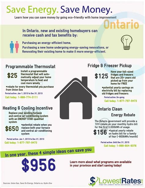 ontario home grants infographic lowestrates ca