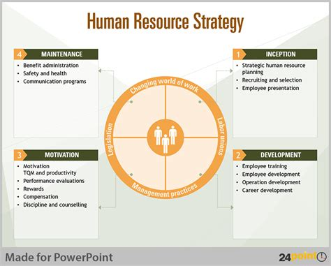 human resources strategic planning template tips to visualise human resource planning on powerpoint