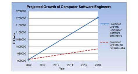 Mba Software Engineer Salaries by Filesfair