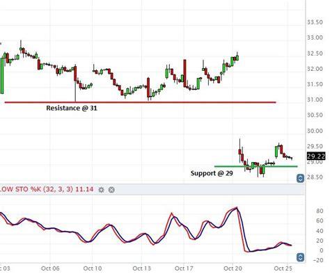 ebay stock price ebay turns bullish on beating q3 estimates