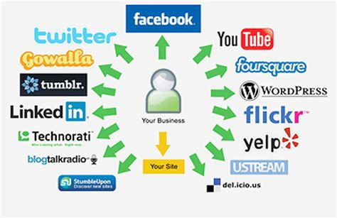 best social media marketing companies social media marketing company in miami florida expert