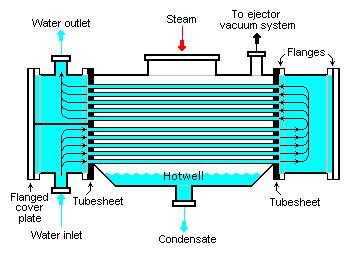 design of multiple effect evaporator pdf surface condenser wikipedia