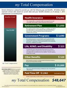 employee benefits statement template mybenefitstatements show your employees the value of