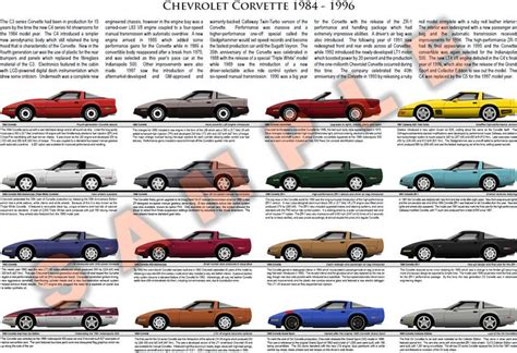 corvette chart price of callaway car autos post