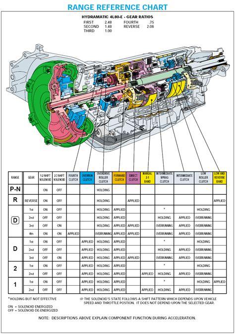 b diagram 4l80e parts up diagram auto diagram