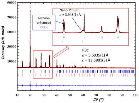 pattern analysis reviewer materials free full text ferroelectrics under the