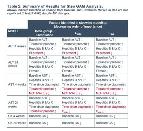 hepatitis b creatine maraviroc exposure safety biomarker transaminases and