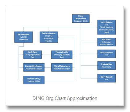 disney organizational chart 8 best images of disney corporate structure walt disney