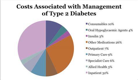 diabetes cost msja student journal of australia
