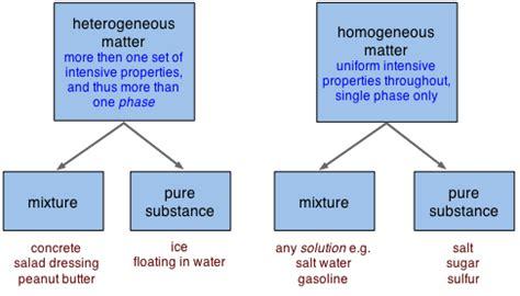 heterogeneous matter 2 1 classification and properties of matter chemistry