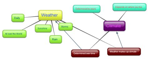 weather and climate venn diagram 2 learn lesson 5 weather vs climate