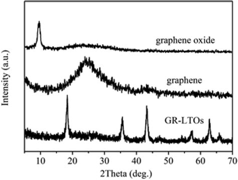 x ray diffraction pattern of graphene graphene oxide xrd images