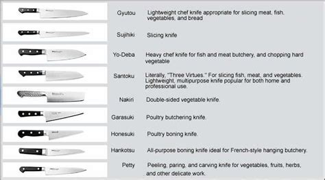different knives and their uses chart of japanese knife