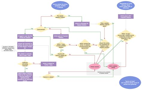 a flowchart technical flow chart exle