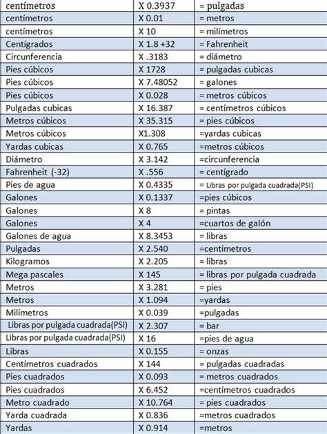 tabla de conversion medidas pulgadas tabla de conversiones agua hoyagua hoy