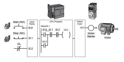 basic plc diagram wiring diagram with description