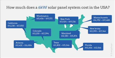 how much does it cost to rough in a bathroom how much does a 6kw solar system cost energysage