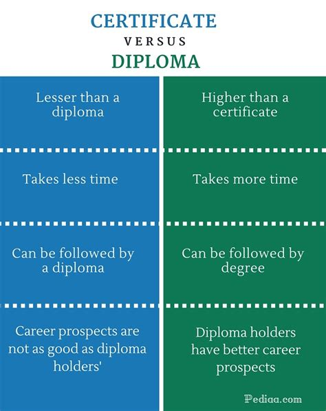 Difference Between Mba And Masters In Finance by Diploma Vs Graduate Diploma Difference Between Degree