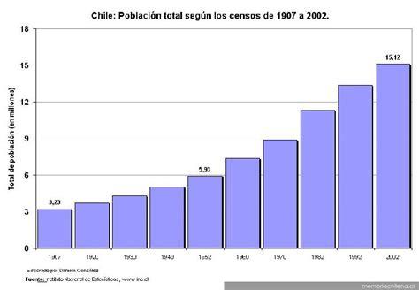 poblacion de peru desde 1970 poblaci 243 n total de chile de acuerdo a los censos de 1907