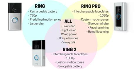 ring vs ring pro vs ring 2 the battle of the bell with