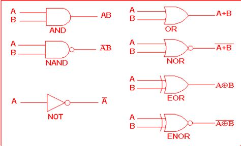 logic gates gce advanced level ict boolean logic tables and