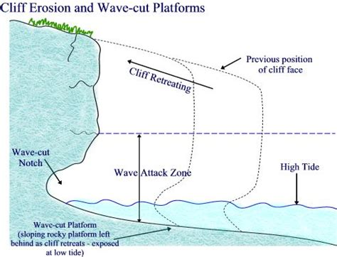 Landscape Profile Definition A Wave Cut Notch