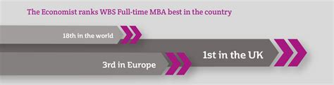 Wbs Mba Electives by Time Mba Mba Courses Warwick Business School