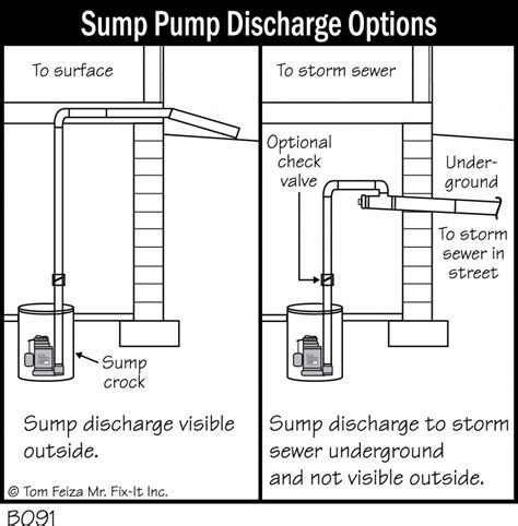 Bathroom Setup Ideas by Prevention Is Key In Keeping A Basement Dry Accurate