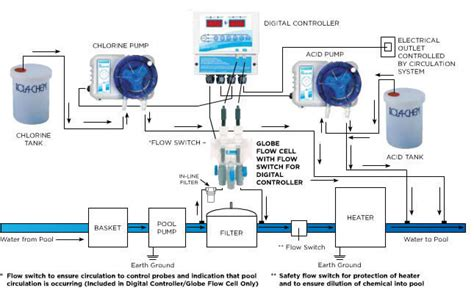 system diagrams rola chem st paul mn 55127 6804