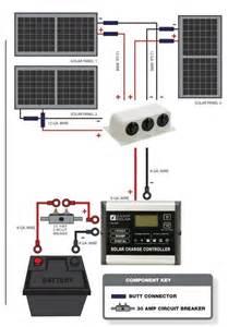 deluxe hardwired solar rv kit from z solar