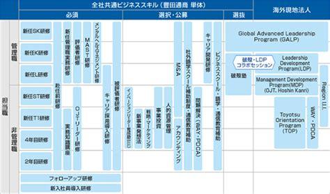 Toyota Global Vision 2020 Pdf by キャリアプラン キャリア採用情報 豊田通商株式会社