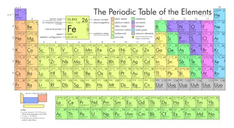 periodic table detailed science periodic table of elements