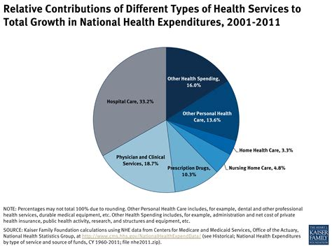 different types of relative contributions of different types of health