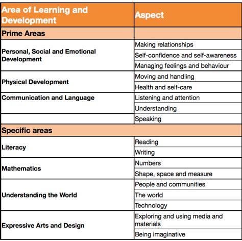 new year 2014 planning eyfs whitchurch pre school nursery dorset eyfs curriculum