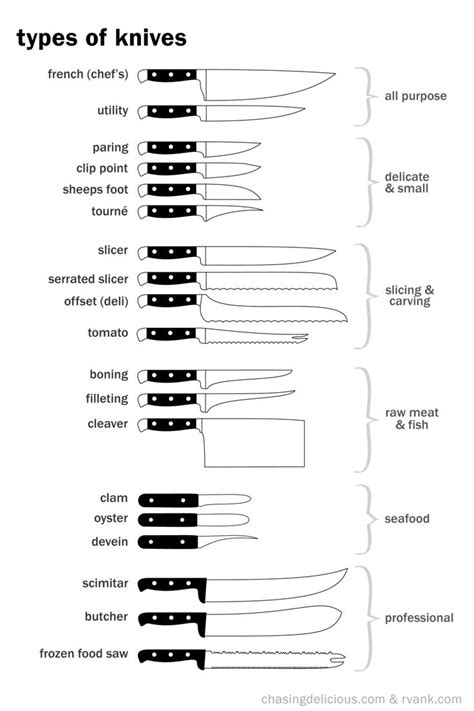 Different Kinds Of Kitchen Knives Pin By Beverly A On Knives
