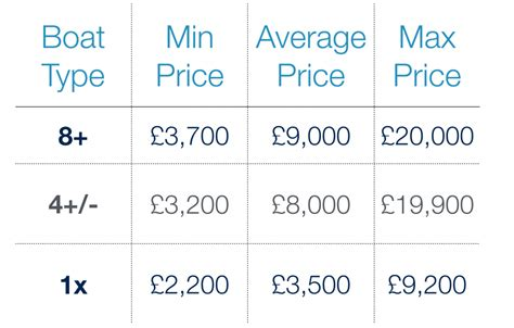 your boat club cost how much does a rowing boat cost rowingadverts uk