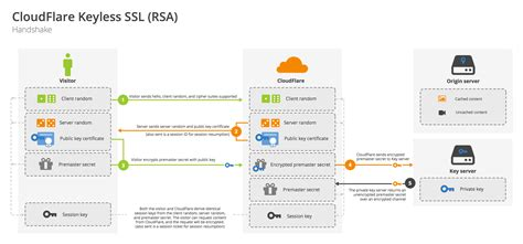 A To T Ls by In Depth How Cloudflare Promises Ssl Security Without The