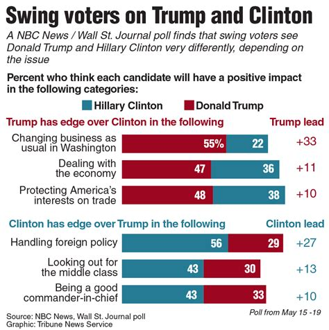 swing voters how swing voters could swing to mcclatchy