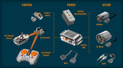 tutorial lego power functions lego power functions