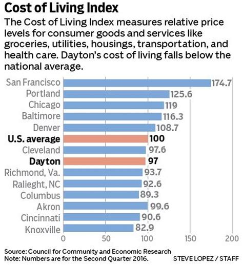 living index downtown renaissance helping drive answer to why dayton www mydaytondailynews