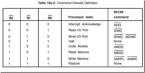 8288 bus controller block 8288 bus controller 8051 microcontrollers