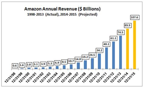 chart amazon dwarfs u s retailers in terms of market cap amazon amzn sales growth projections for next two years