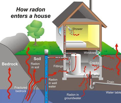 radon map portland oregon how does radon enter a building sre homeservices