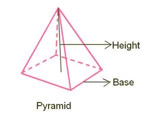 Volume Pyramid Volume Of A Triangular Pyramid